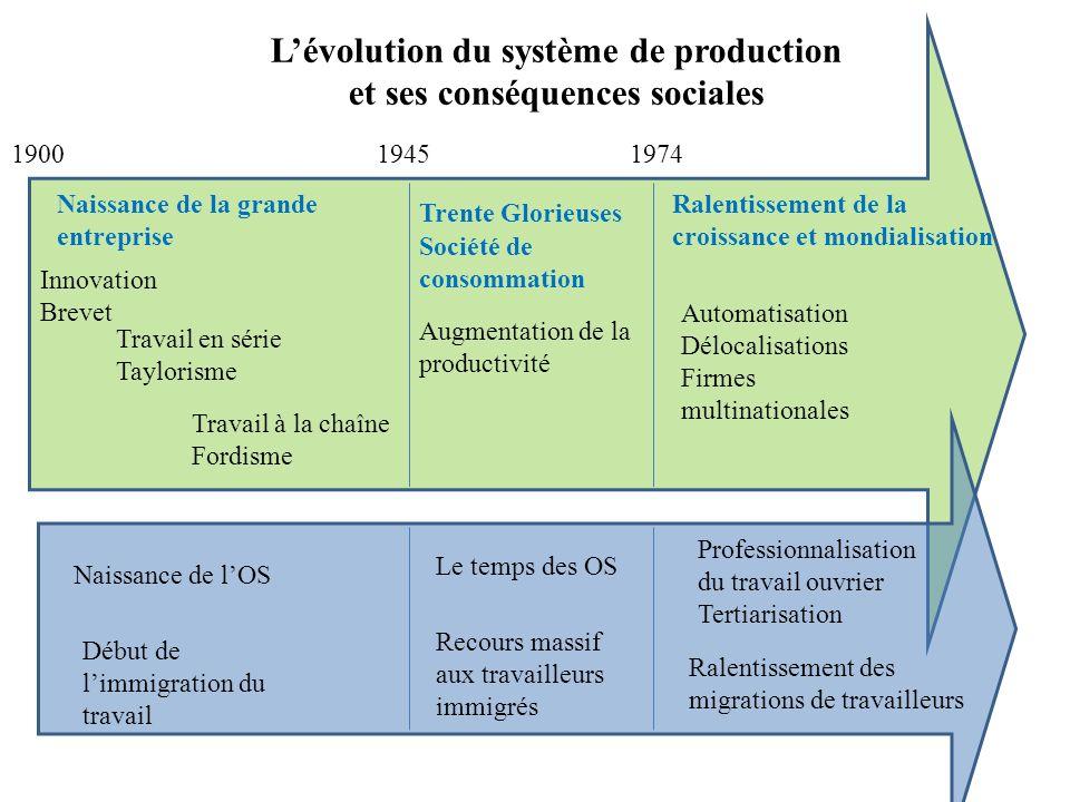 Innovation Brevet Travail en série Taylorisme Travail à la chaîne Fordisme 194519001974 Trente Glorieuses Augmentation de la productivité Ralentisseme