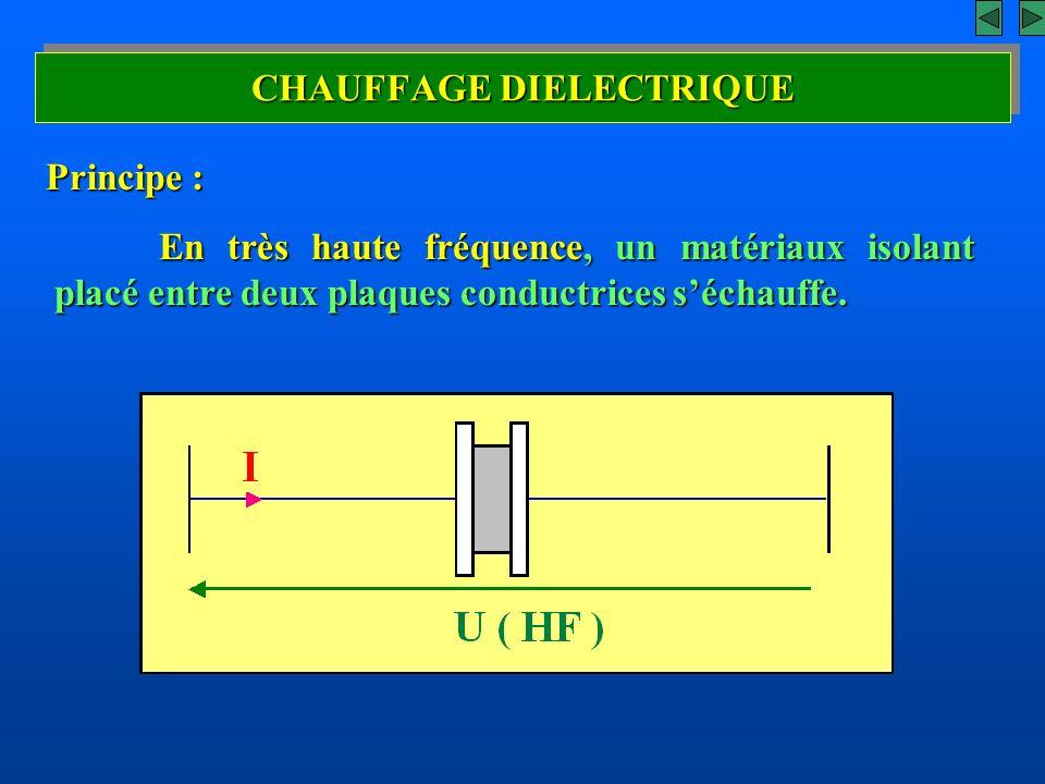 CHAUFFAGE DIELECTRIQUE Principe : En très haute fréquence, un matériaux isolant placé entre deux plaques conductrices séchauffe.