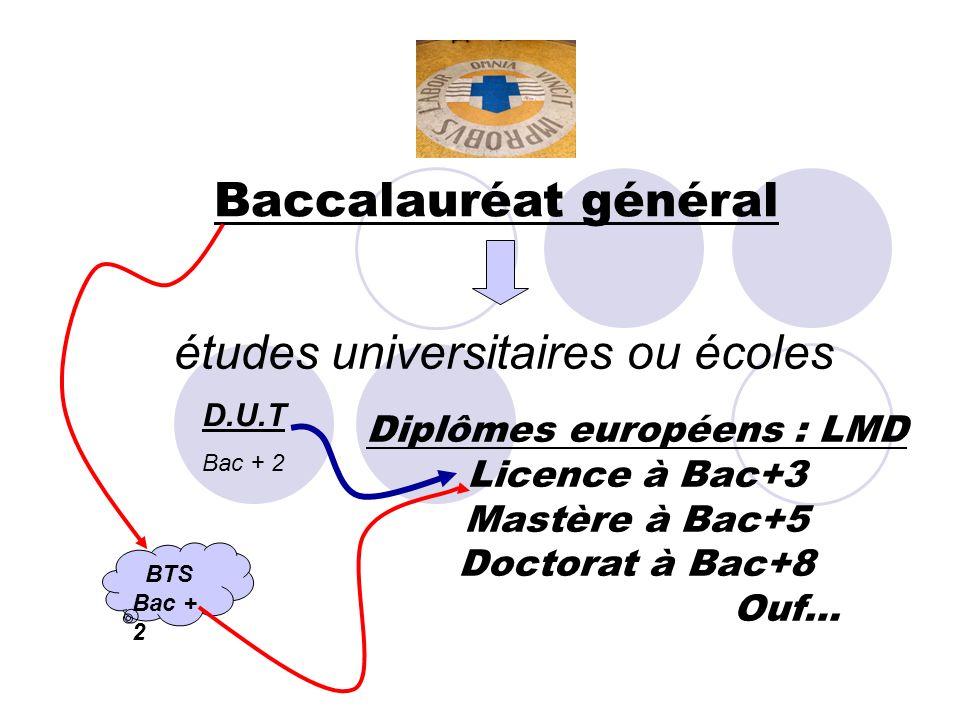 études universitaires ou écoles Diplômes européens : LMD Licence à Bac+3 Mastère à Bac+5 Doctorat à Bac+8 Ouf… Baccalauréat général BTS Bac + 2 D.U.T