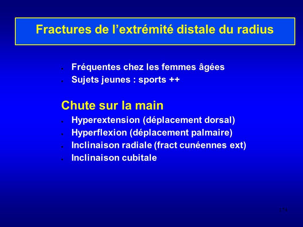 174 Fractures de lextrémité distale du radius Fréquentes chez les femmes âgées Sujets jeunes : sports ++ Chute sur la main Hyperextension (déplacement dorsal) Hyperflexion (déplacement palmaire) Inclinaison radiale (fract cunéennes ext) Inclinaison cubitale