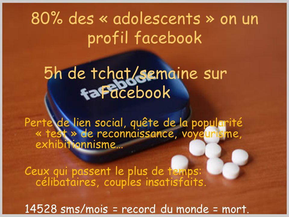 80% des « adolescents » on un profil facebook Perte de lien social, quête de la popularité « test » de reconnaissance, voyeurisme, exhibitionnisme… Ce