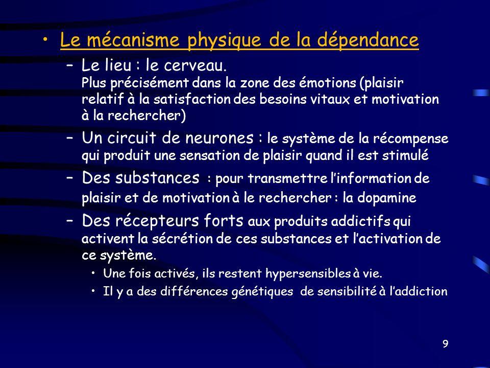 Le mécanisme physique de la dépendance –Le lieu : le cerveau. Plus précisément dans la zone des émotions (plaisir relatif à la satisfaction des besoin