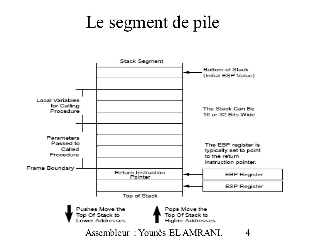 Assembleur : Younès EL AMRANI. 35 Exemple 1 : ADC addition avec retenue