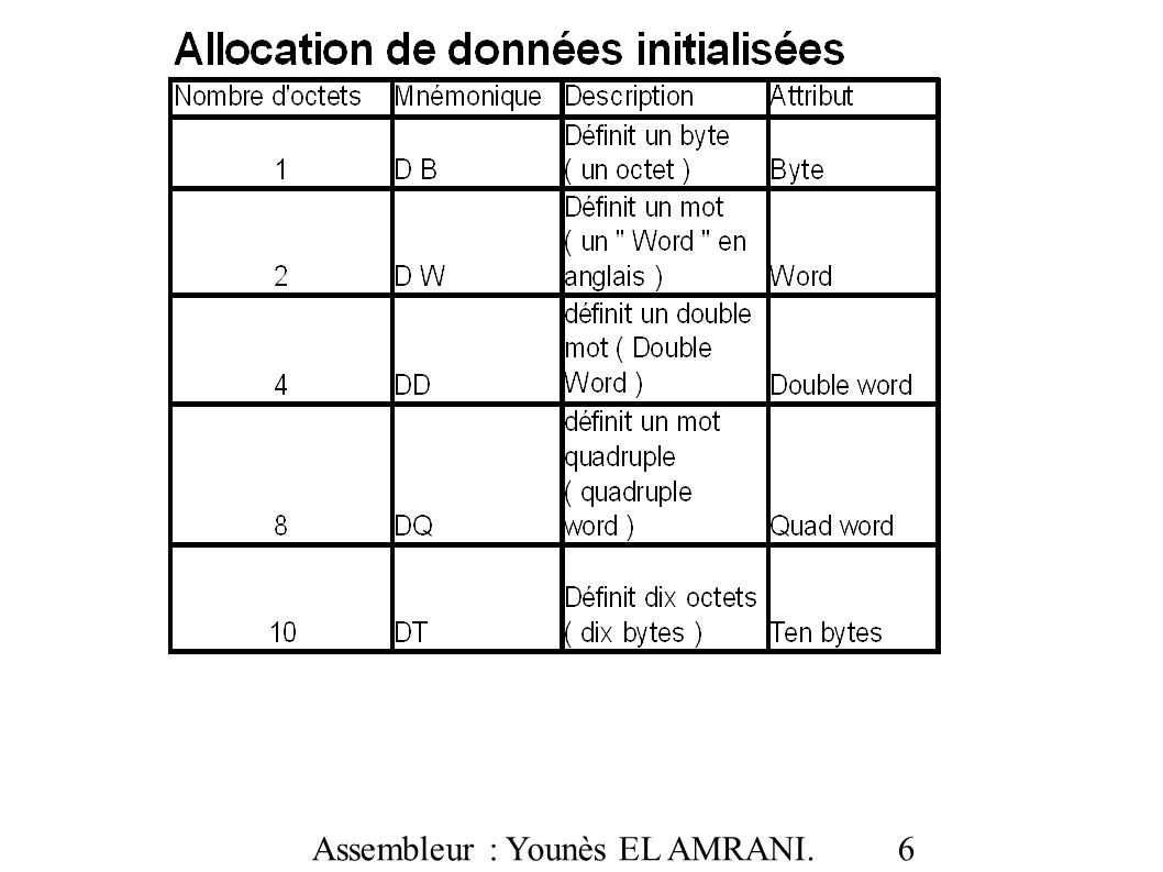 Assembleur : Younès EL AMRANI. 37 Exemple 1 : ADC