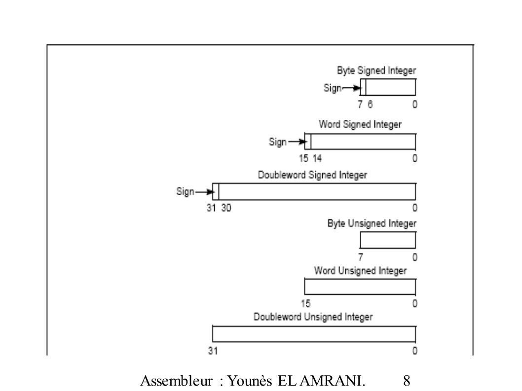 Assembleur : Younès EL AMRANI. 39 Détailler CMP r/m32, r32 et CMP r/m32, i32