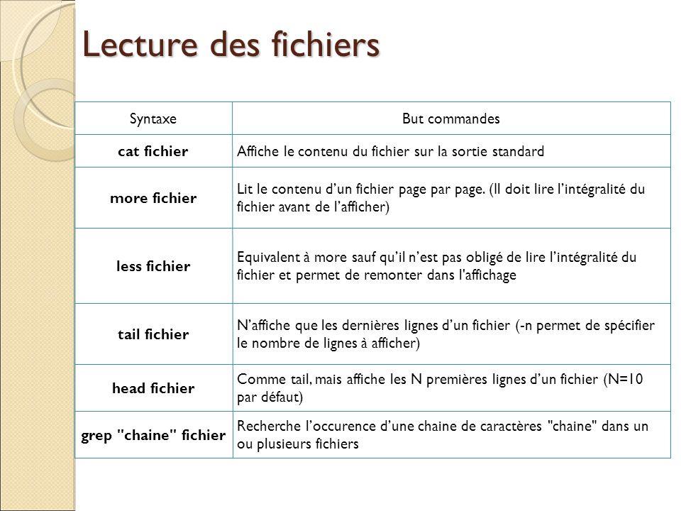 Lecture des fichiers SyntaxeBut commandes cat fichierAffiche le contenu du fichier sur la sortie standard more fichier Lit le contenu dun fichier page