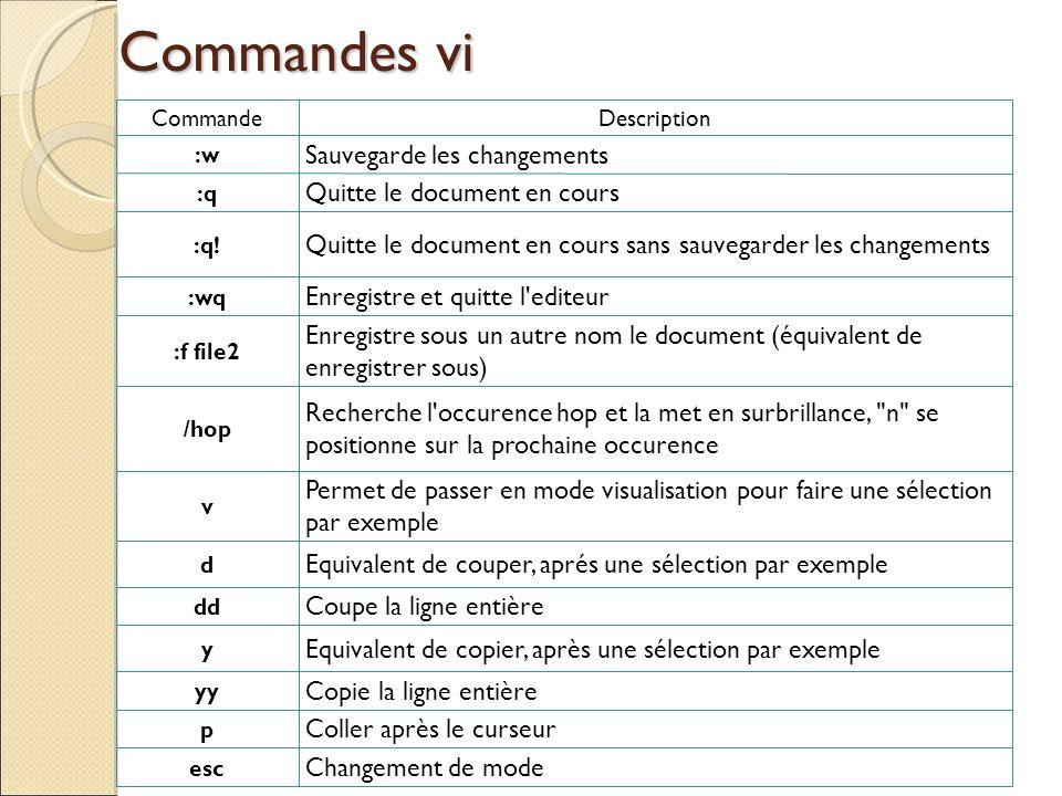 Commandes vi CommandeDescription :w Sauvegarde les changements :q Quitte le document en cours :q! Quitte le document en cours sans sauvegarder les cha
