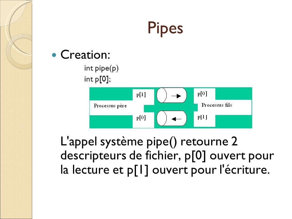 Pipes Creation: int pipe(p) int p[0]; L'appel système pipe() retourne 2 descripteurs de fichier, p[0] ouvert pour la lecture et p[1] ouvert pour l'écr