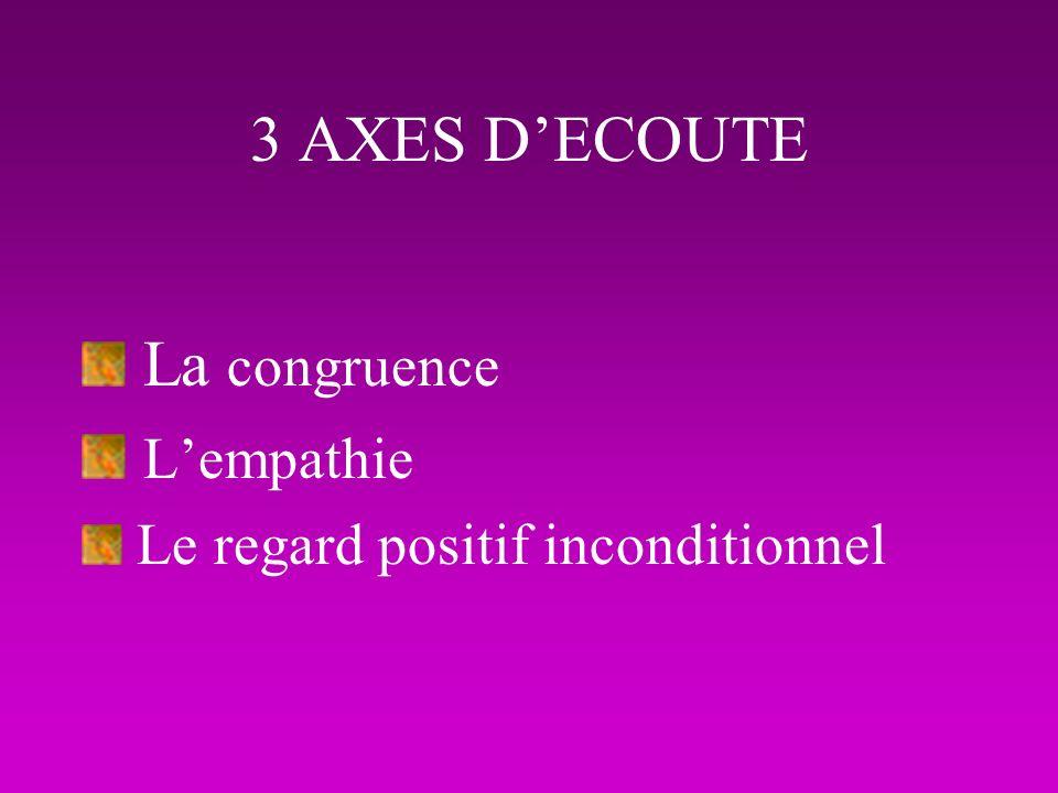 3 AXES DECOUTE La congruence Lempathie Le regard positif inconditionnel