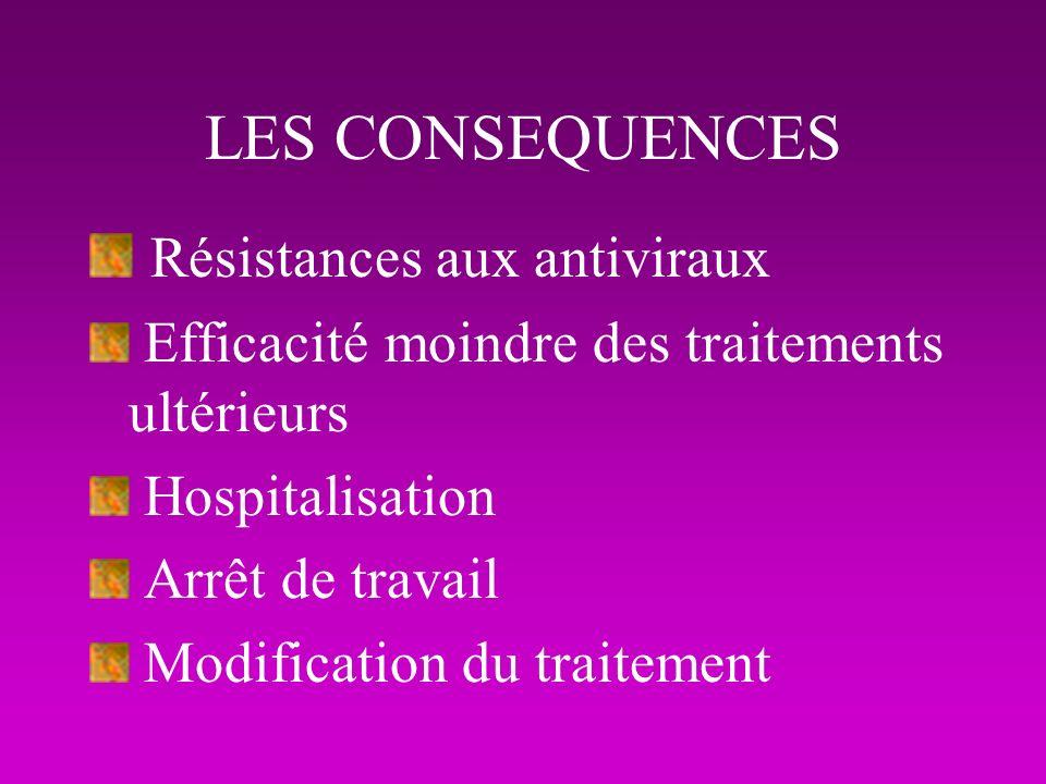 LES CONSEQUENCES Résistances aux antiviraux Efficacité moindre des traitements ultérieurs Hospitalisation Arrêt de travail Modification du traitement