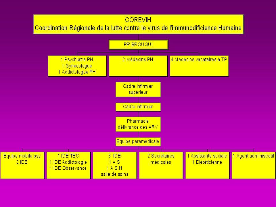 A long terme troubles lipidiques lipodystrophie Toxicité hépatique troubles glucidiques troubles cardio-vasculaires troubles neurosensoriel troubles cutanés