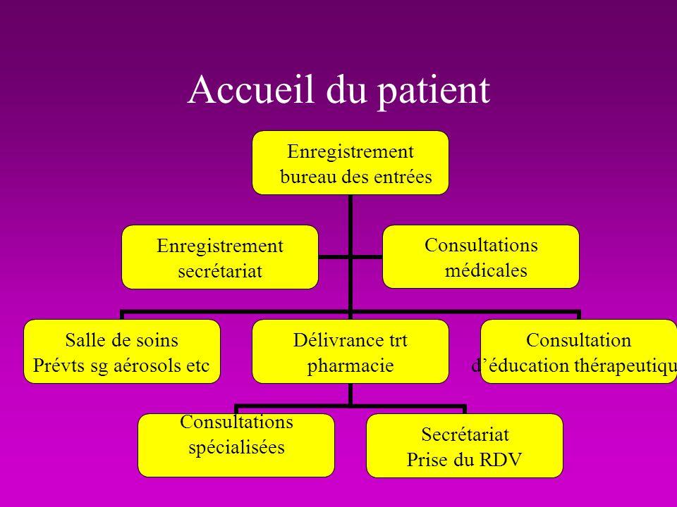 LA REFORMULATION Cest résumer cela permet de repérer toutes les informations et prouve au patient qu il est écouté et reconnu.