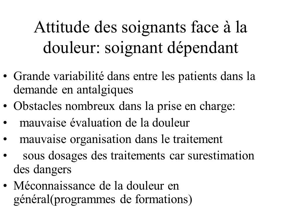 Attitude des soignants face à la douleur: soignant dépendant Grande variabilité dans entre les patients dans la demande en antalgiques Obstacles nombr