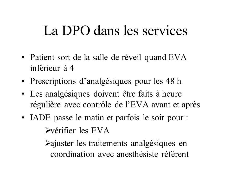 La DPO dans les services Patient sort de la salle de réveil quand EVA inférieur à 4 Prescriptions danalgésiques pour les 48 h Les analgésiques doivent