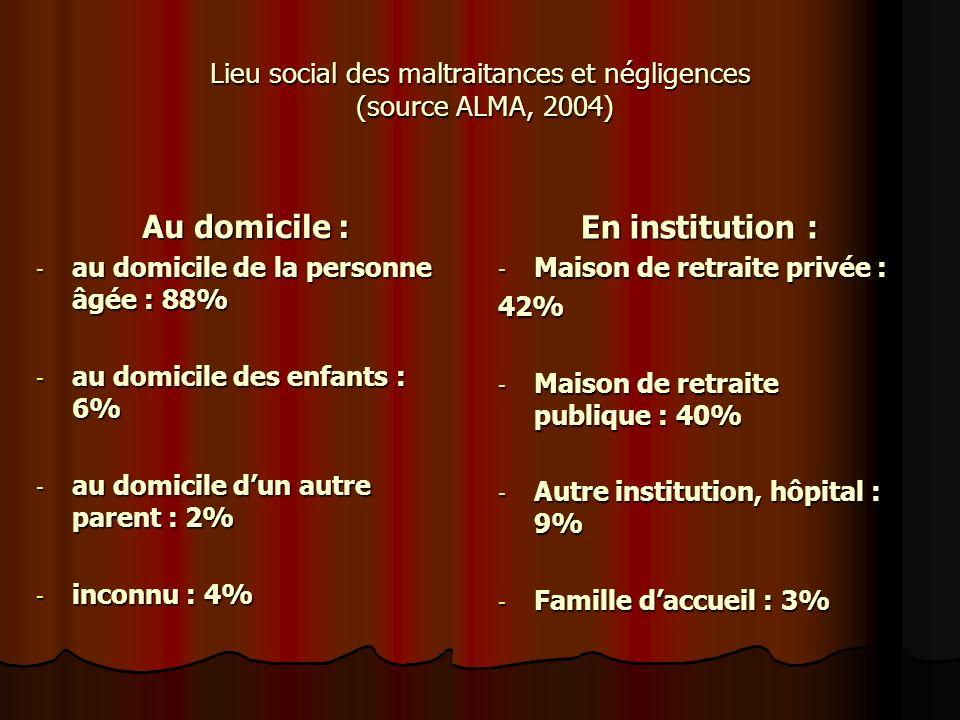 Lieu social des maltraitances et négligences (source ALMA, 2004) Au domicile : - au domicile de la personne âgée : 88% - au domicile des enfants : 6%