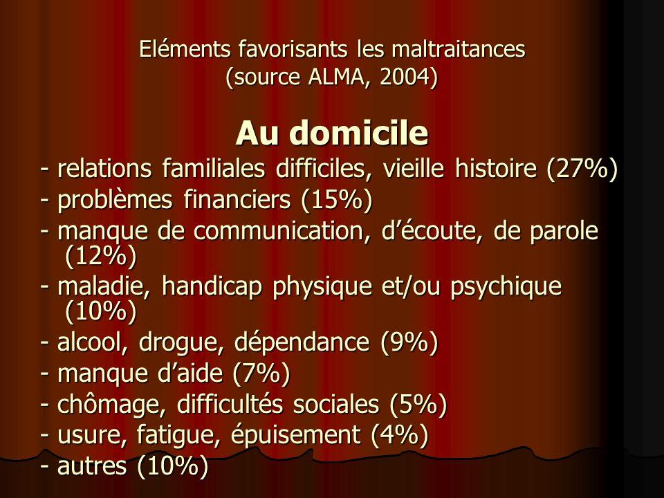 Eléments favorisants les maltraitances (source ALMA, 2004) Au domicile - relations familiales difficiles, vieille histoire (27%) - problèmes financier