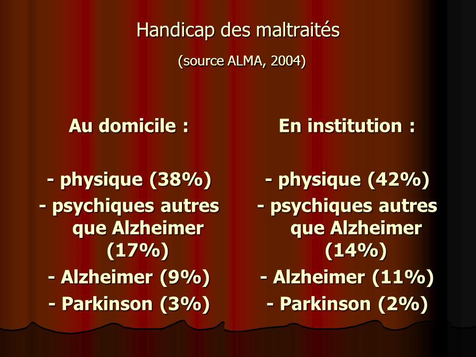 Handicap des maltraités (source ALMA, 2004) Au domicile : - physique (38%) - psychiques autres que Alzheimer (17%) - Alzheimer (9%) - Parkinson (3%) E