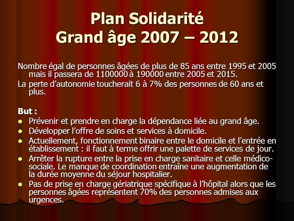 Plan Solidarité Grand âge 2007 – 2012 Nombre égal de personnes âgées de plus de 85 ans entre 1995 et 2005 mais il passera de 1100000 à 190000 entre 20