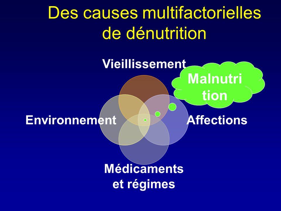 Des causes multifactorielles de dénutrition Vieillissement Affections Médicaments et régimes Environnement Malnutri tion