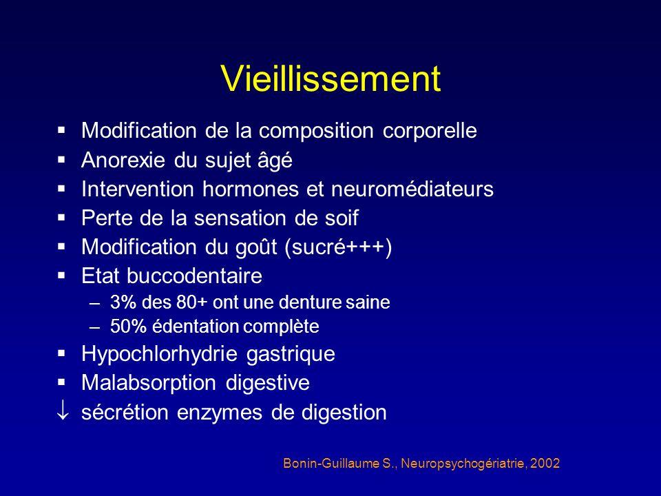 Vieillissement Modification de la composition corporelle Anorexie du sujet âgé Intervention hormones et neuromédiateurs Perte de la sensation de soif