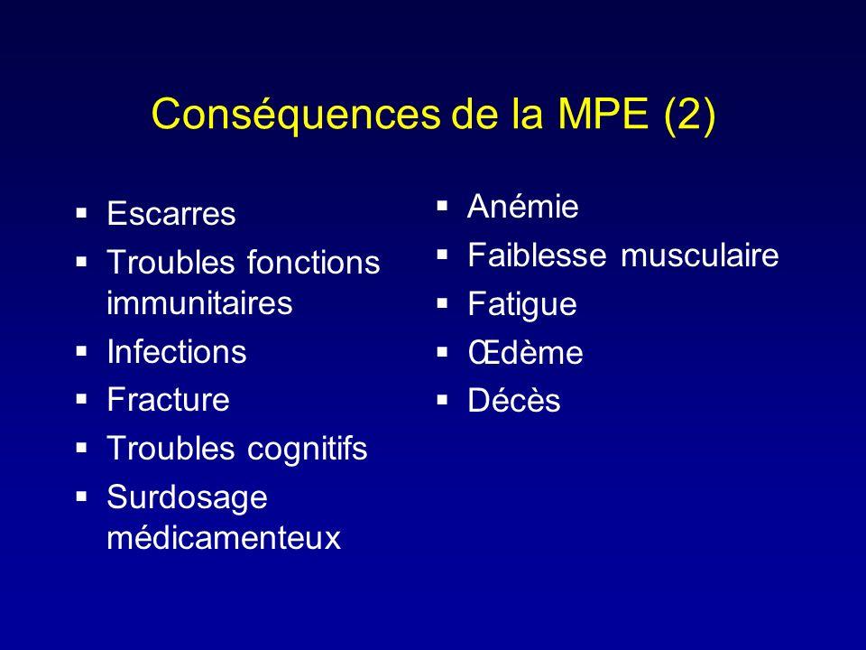 Conséquences de la MPE (2) Escarres Troubles fonctions immunitaires Infections Fracture Troubles cognitifs Surdosage médicamenteux Anémie Faiblesse mu