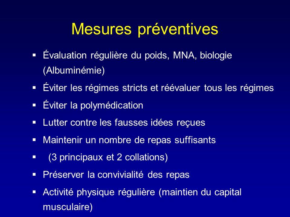 Mesures préventives Évaluation régulière du poids, MNA, biologie (Albuminémie) Éviter les régimes stricts et réévaluer tous les régimes Éviter la poly