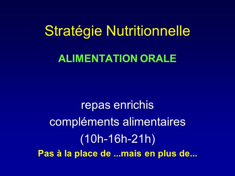 Stratégie Nutritionnelle ALIMENTATION ORALE repas enrichis compléments alimentaires (10h-16h-21h) Pas à la place de...mais en plus de...