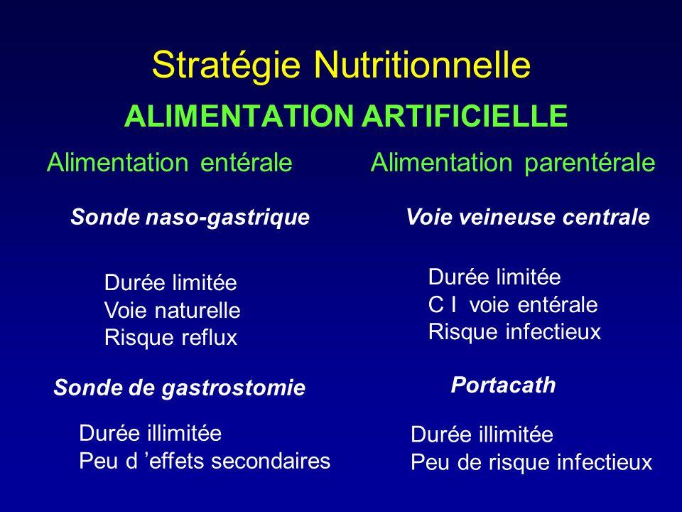 Stratégie Nutritionnelle ALIMENTATION ARTIFICIELLE Alimentation entéraleAlimentation parentérale Sonde naso-gastriqueVoie veineuse centrale Durée limi