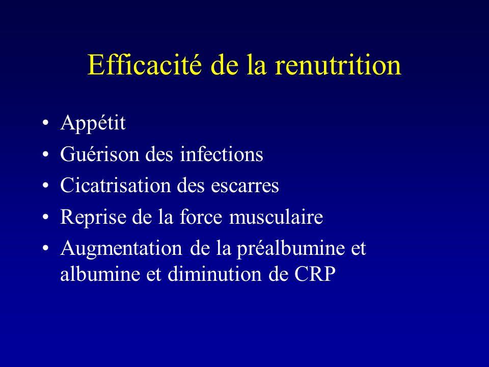 Efficacité de la renutrition Appétit Guérison des infections Cicatrisation des escarres Reprise de la force musculaire Augmentation de la préalbumine