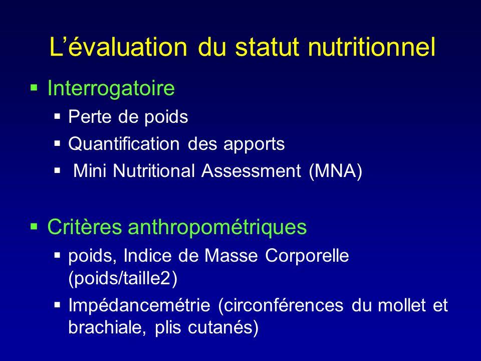 Lévaluation du statut nutritionnel Interrogatoire Perte de poids Quantification des apports Mini Nutritional Assessment (MNA) Critères anthropométriqu