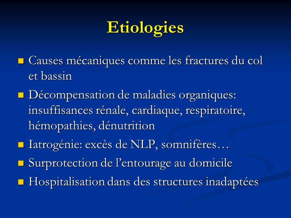 Etiologies Causes mécaniques comme les fractures du col et bassin Causes mécaniques comme les fractures du col et bassin Décompensation de maladies organiques: insuffisances rénale, cardiaque, respiratoire, hémopathies, dénutrition Décompensation de maladies organiques: insuffisances rénale, cardiaque, respiratoire, hémopathies, dénutrition Iatrogénie: excès de NLP, somnifères… Iatrogénie: excès de NLP, somnifères… Surprotection de lentourage au domicile Surprotection de lentourage au domicile Hospitalisation dans des structures inadaptées Hospitalisation dans des structures inadaptées