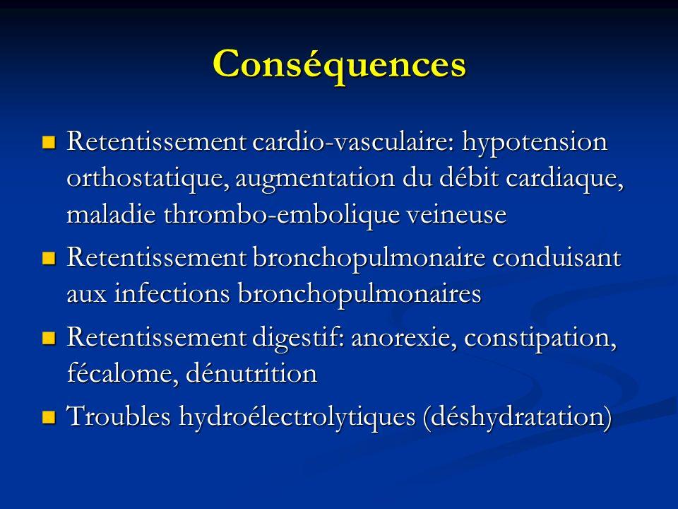 Conséquences Retentissement cardio-vasculaire: hypotension orthostatique, augmentation du débit cardiaque, maladie thrombo-embolique veineuse Retentissement cardio-vasculaire: hypotension orthostatique, augmentation du débit cardiaque, maladie thrombo-embolique veineuse Retentissement bronchopulmonaire conduisant aux infections bronchopulmonaires Retentissement bronchopulmonaire conduisant aux infections bronchopulmonaires Retentissement digestif: anorexie, constipation, fécalome, dénutrition Retentissement digestif: anorexie, constipation, fécalome, dénutrition Troubles hydroélectrolytiques (déshydratation) Troubles hydroélectrolytiques (déshydratation)
