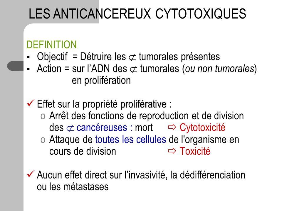 DEFINITION Objectif = Détruire les tumorales présentes Action = sur lADN des tumorales ( ou non tumorales ) en prolifération proliférative Effet sur l