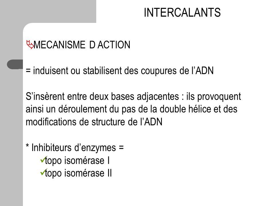 INTERCALANTS MECANISME D ACTION = induisent ou stabilisent des coupures de lADN Sinsèrent entre deux bases adjacentes : ils provoquent ainsi un déroul