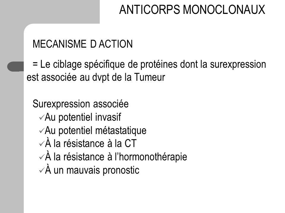 MECANISME D ACTION = Le ciblage spécifique de protéines dont la surexpression est associée au dvpt de la Tumeur Surexpression associée Au potentiel in