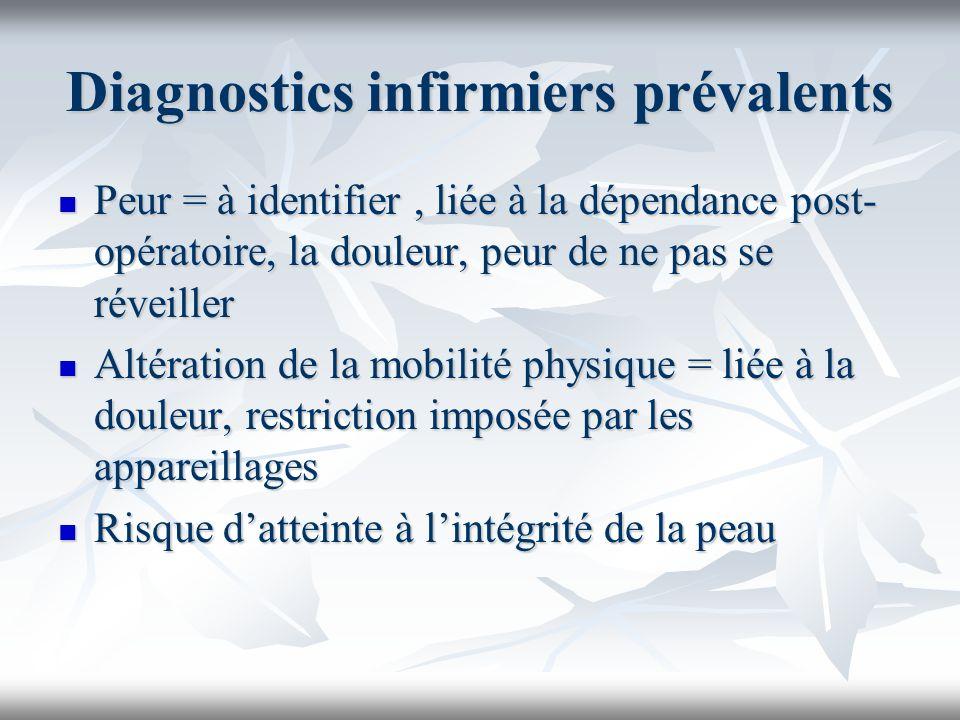 Diagnostics infirmiers prévalents Peur = à identifier, liée à la dépendance post- opératoire, la douleur, peur de ne pas se réveiller Peur = à identif