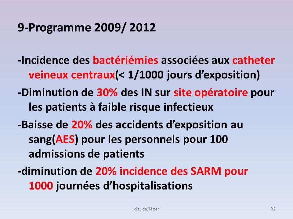 Tableaux de bord, création de RAISIN (réseau alerte, investigation surveillance des IN) 5 indicateurs: -activité globale de lutte contre les IN -infec