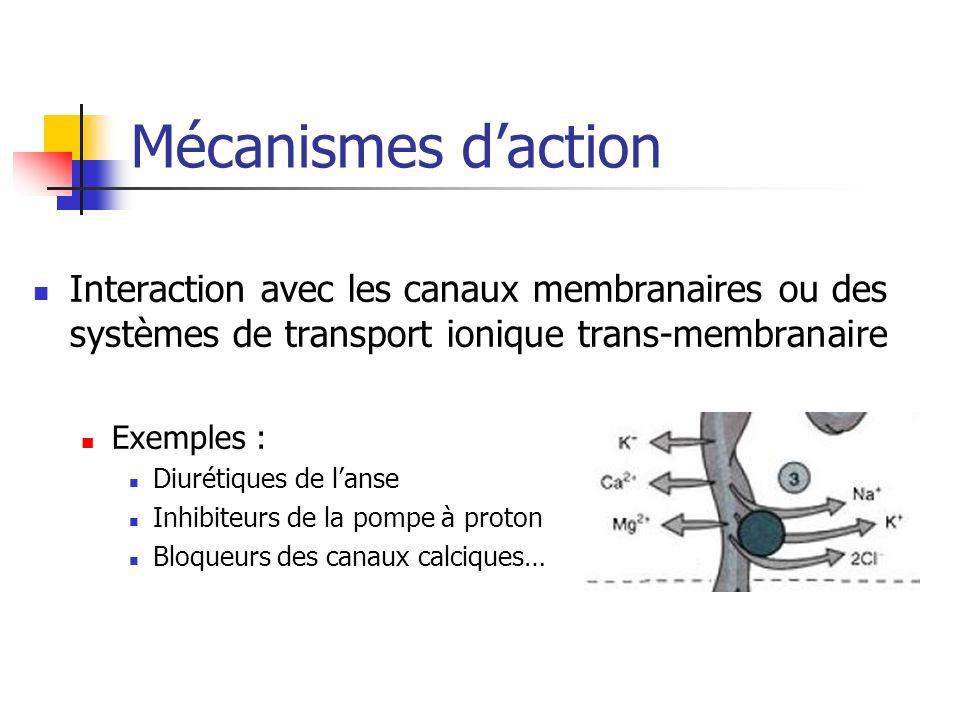 Mécanismes daction Interaction avec les canaux membranaires ou des systèmes de transport ionique trans-membranaire Exemples : Diurétiques de lanse Inhibiteurs de la pompe à proton Bloqueurs des canaux calciques…