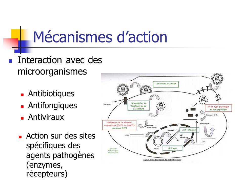 Mécanismes daction Interaction avec des microorganismes Antibiotiques Antifongiques Antiviraux Action sur des sites spécifiques des agents pathogènes (enzymes, récepteurs)