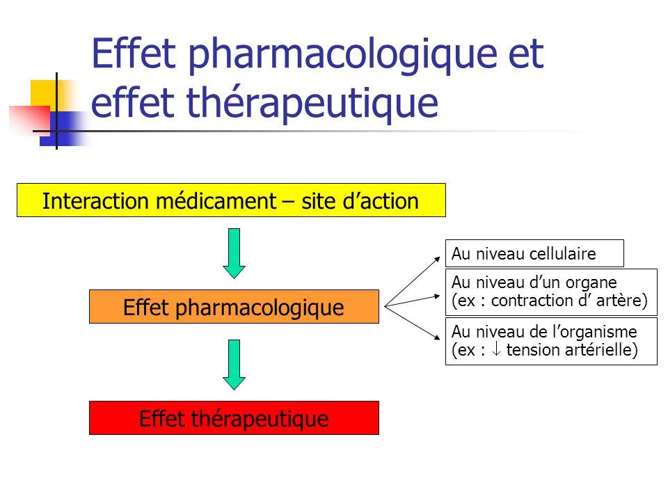 Effet pharmacologique et effet thérapeutique Interaction médicament – site daction Effet pharmacologique Effet thérapeutique Au niveau cellulaire Au n