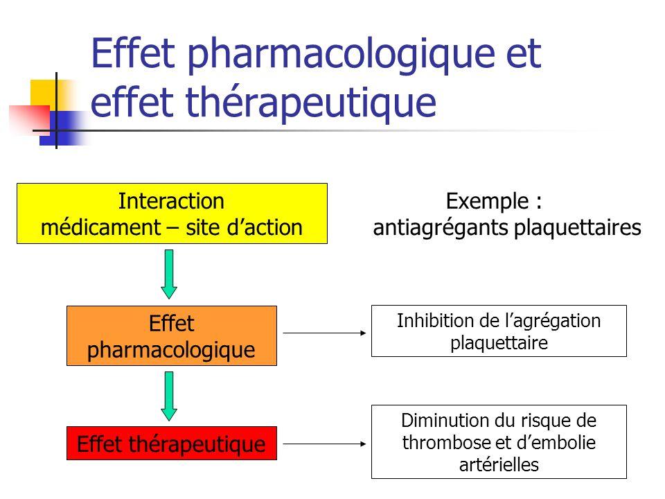 Effet pharmacologique et effet thérapeutique Exemple : antiagrégants plaquettaires Interaction médicament – site daction Effet pharmacologique Effet t