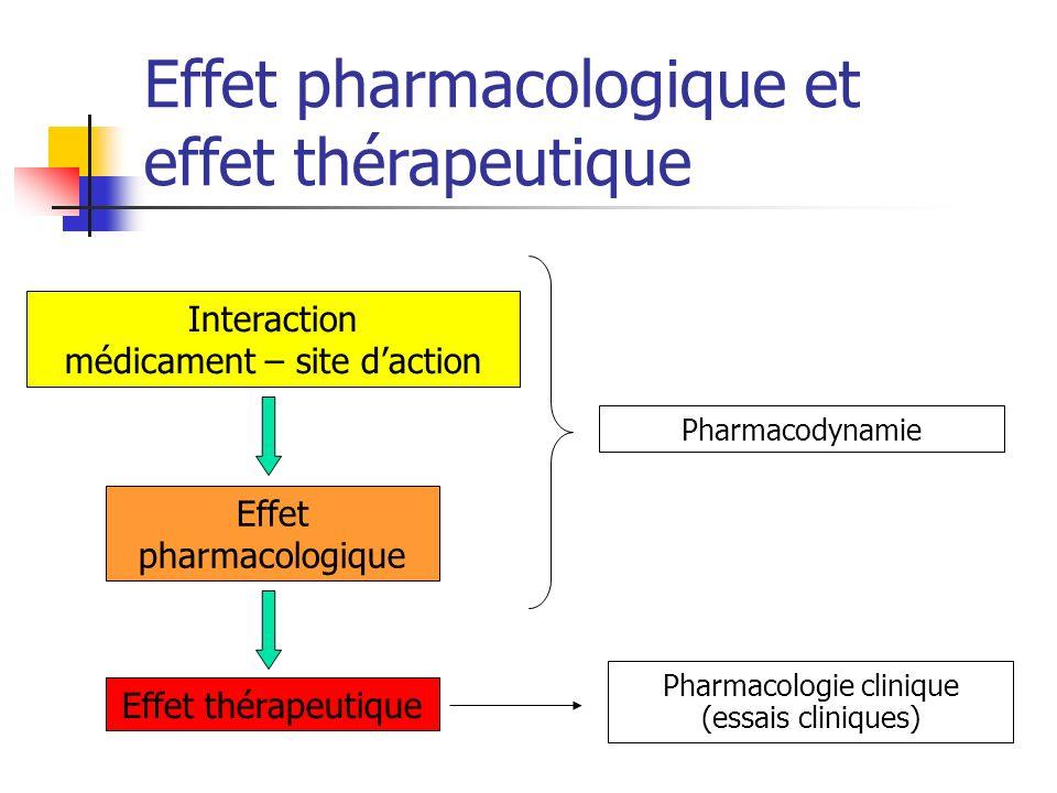 Effet pharmacologique et effet thérapeutique Interaction médicament – site daction Effet pharmacologique Effet thérapeutique Pharmacodynamie Pharmacologie clinique (essais cliniques)