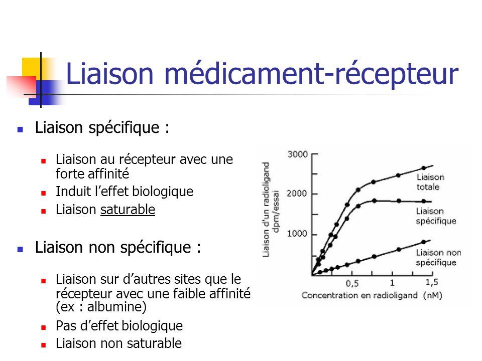 Liaison médicament-récepteur Liaison spécifique : Liaison au récepteur avec une forte affinité Induit leffet biologique Liaison saturable Liaison non