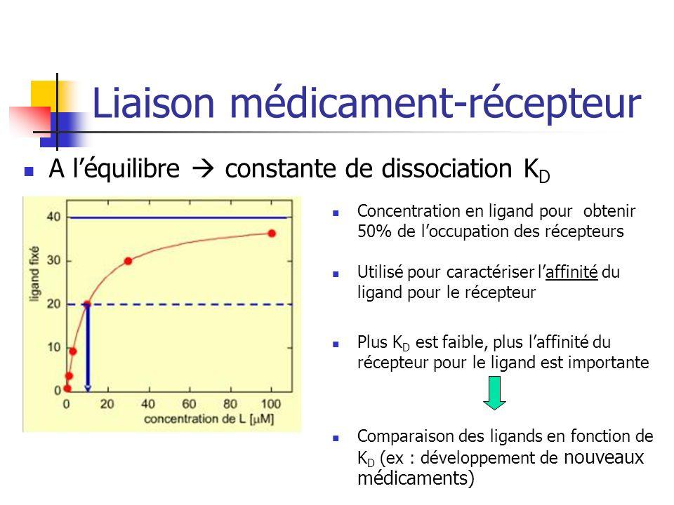 Liaison médicament-récepteur A léquilibre constante de dissociation K D Concentration en ligand pour obtenir 50% de loccupation des récepteurs Utilisé pour caractériser laffinité du ligand pour le récepteur Plus K D est faible, plus laffinité du récepteur pour le ligand est importante Comparaison des ligands en fonction de K D (ex : développement de nouveaux médicaments)