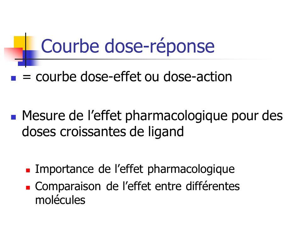 Courbe dose-réponse = courbe dose-effet ou dose-action Mesure de leffet pharmacologique pour des doses croissantes de ligand Importance de leffet pharmacologique Comparaison de leffet entre différentes molécules