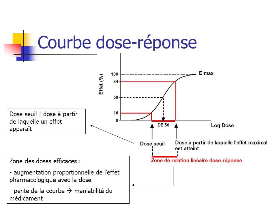 Courbe dose-réponse Dose seuil : dose à partir de laquelle un effet apparaît Zone des doses efficaces : - augmentation proportionnelle de leffet pharmacologique avec la dose - pente de la courbe maniabilité du médicament