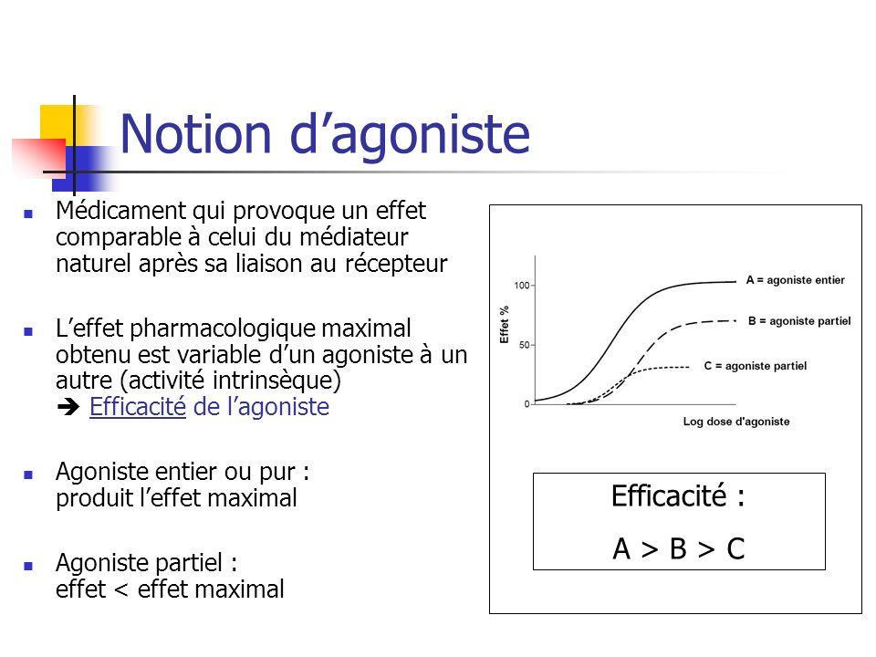 Notion dagoniste Médicament qui provoque un effet comparable à celui du médiateur naturel après sa liaison au récepteur Leffet pharmacologique maximal
