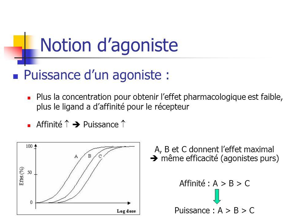 Notion dagoniste Puissance dun agoniste : Plus la concentration pour obtenir leffet pharmacologique est faible, plus le ligand a daffinité pour le récepteur Affinité Puissance A, B et C donnent leffet maximal même efficacité (agonistes purs) Affinité : A > B > C Puissance : A > B > C