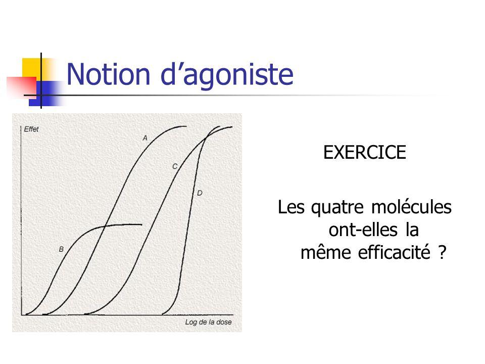 Notion dagoniste EXERCICE Les quatre molécules ont-elles la même efficacité