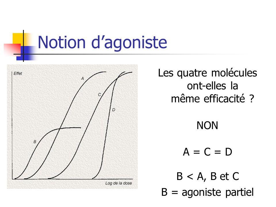 Notion dagoniste Les quatre molécules ont-elles la même efficacité ? NON A = C = D B < A, B et C B = agoniste partiel